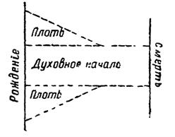 Дневник 1905 г.
