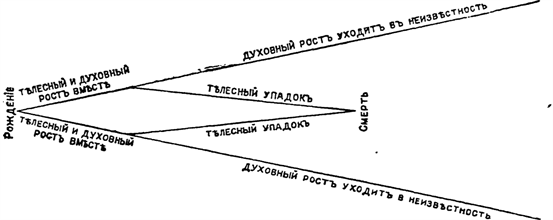 Дневник 1907 г.